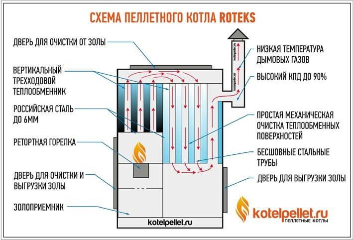 Схема пеллетного котла Roteks (Ротекс)