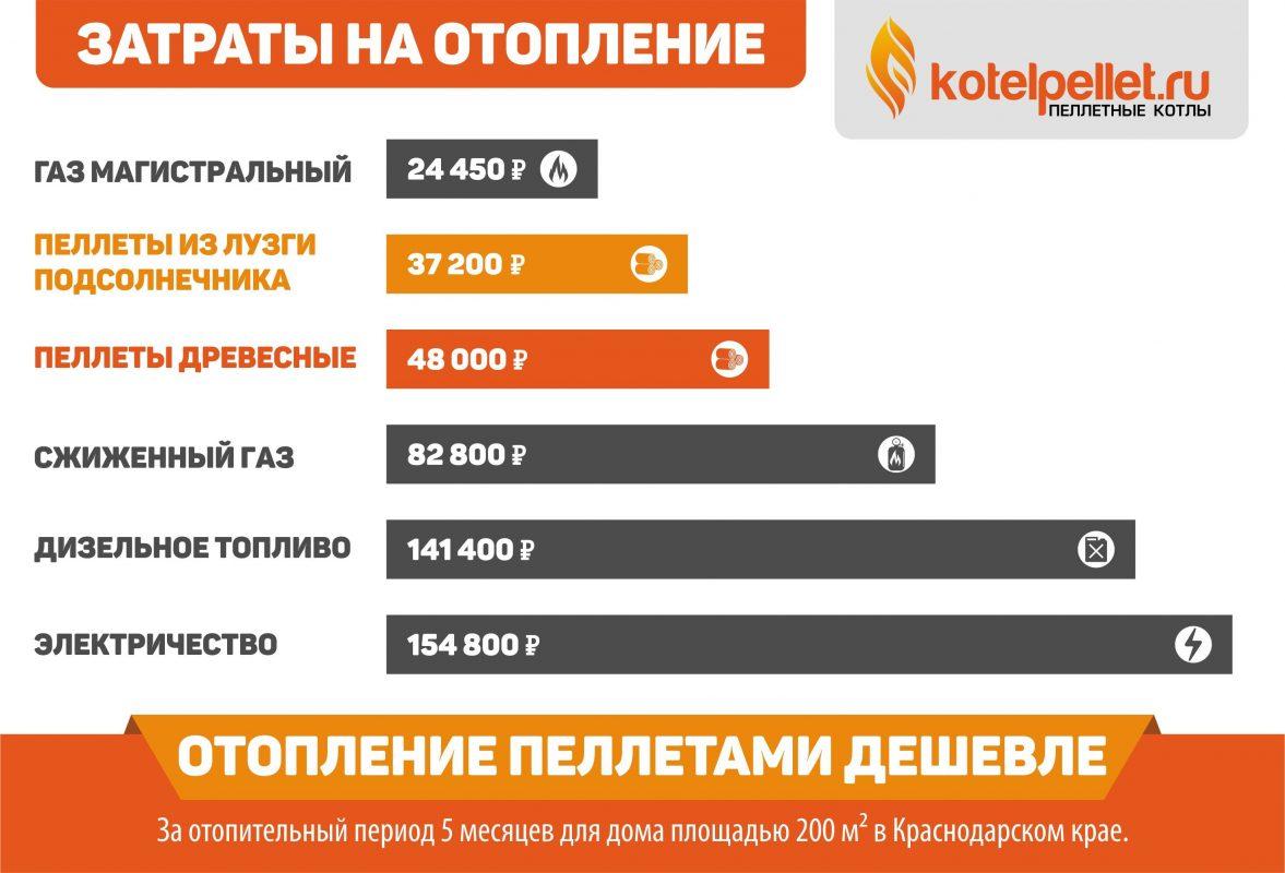 фото Сравнение видов отопления - Slayder Zatratyi na otoplenie 1177x800