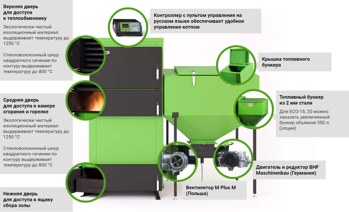 фото Pelletor ECO-15 15 кВт - Konstruktsiya kotla Pelletor speredi